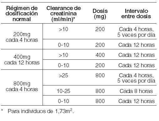 herpes+zoster+tratamiento+aciclovir+dosis