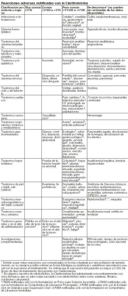 Klaricid Forte Medicamento Pr Vademecum