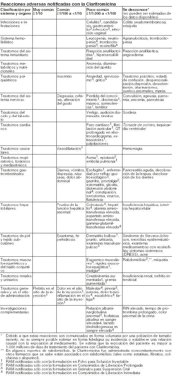 Klaricid Pediatrico Medicamento Pr Vademecum
