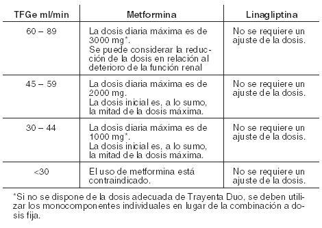 Glisulin 850 zur Gewichtsreduktion