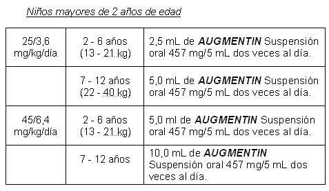 niveles de escherichia coli de augmentina prostatitis