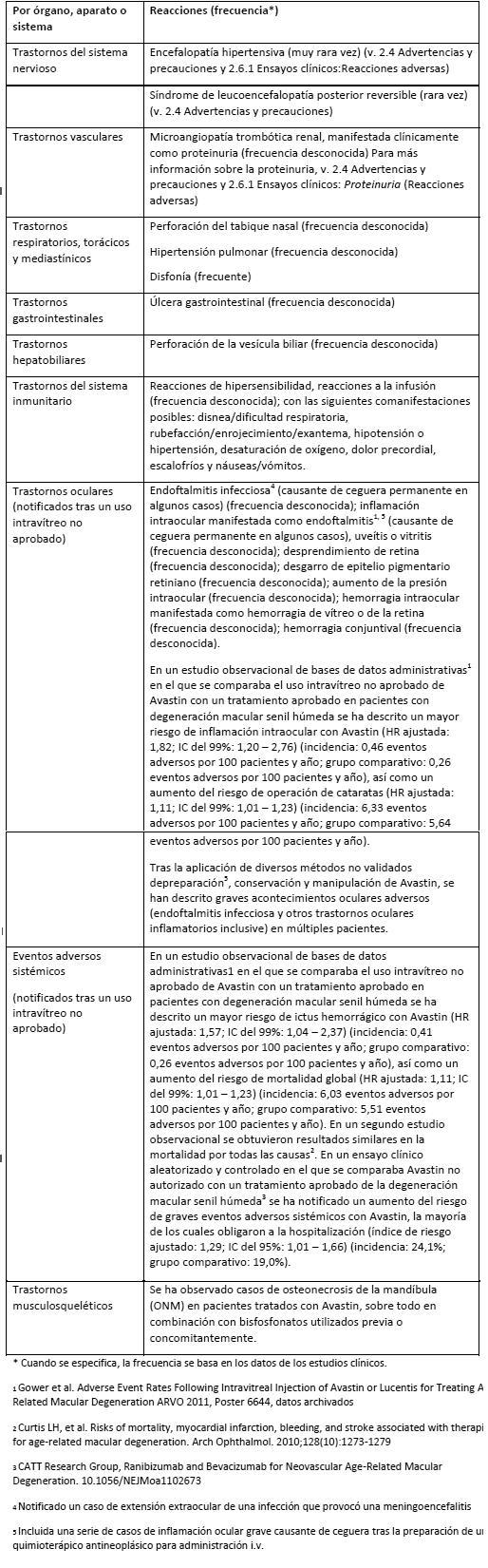 Mecanismo de acción de hipertensión de bevacizumab