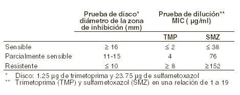 diabetes y alcohol normorix
