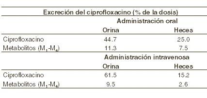 dosis de ciprofloxacino ante una prostatitis aguda