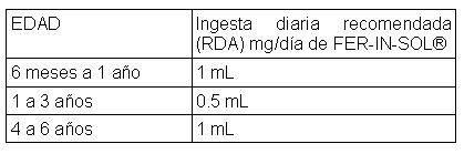 Sulfato de zinc dosis bebes