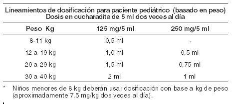 Klaricid Medicamento Pr Vademecum