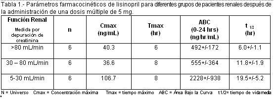 la dosis de lisinopril le causa disfunción eréctil