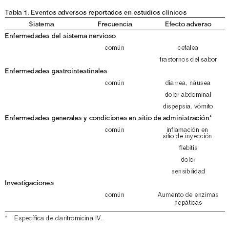 Klaricid I V Medicamento Pr Vademecum