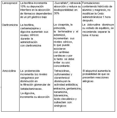 Pylopac Medicamento Pr Vademecum