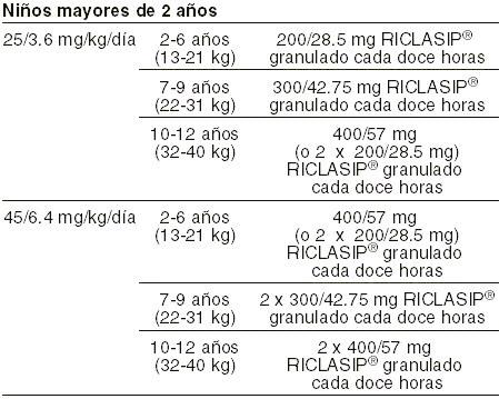 dosis amoxicilina ninos otitis