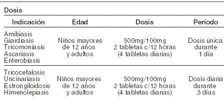 Indicaciones para desparasitar con albendazol