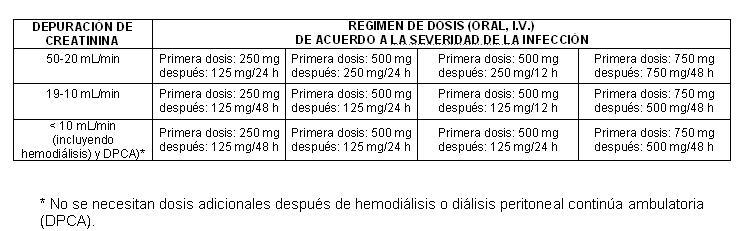 posología de prostatitis levofloxacina después de las empanadas